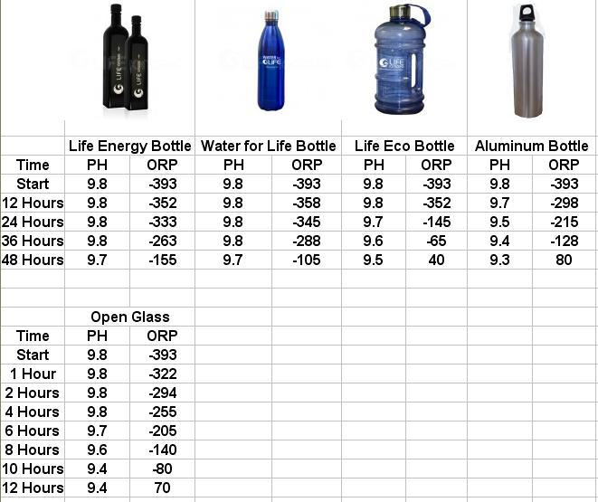 Water Storage results