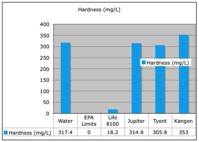 hardnessLevels
