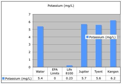 potassiumLevels