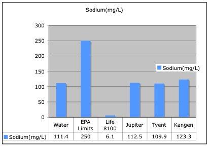 sodiumLevels