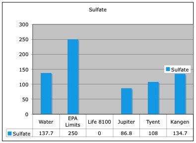 sulfateLevels